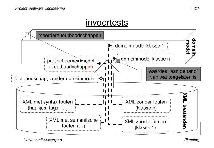 invoertests