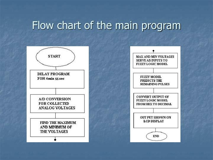 Flow chart of the main program