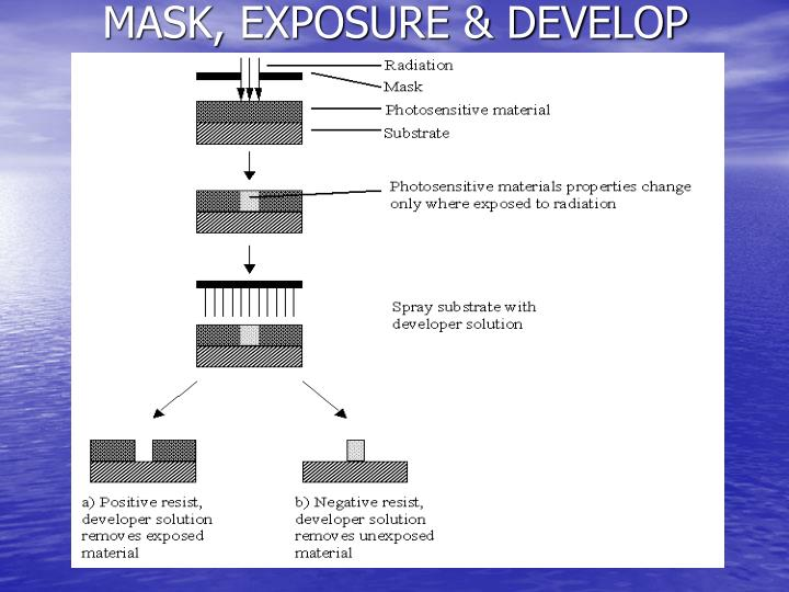 MASK, EXPOSURE & DEVELOP