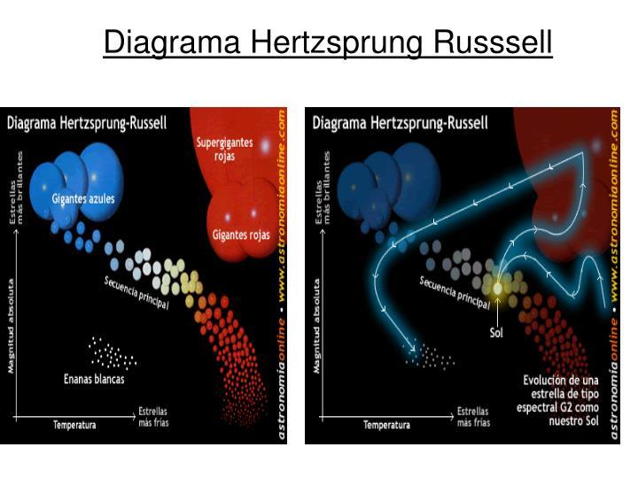 Diagrama Hertzsprung Russsell