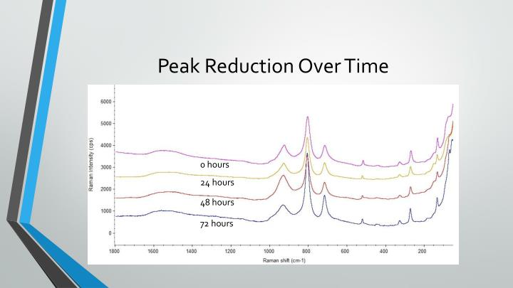 Peak Reduction Over Time