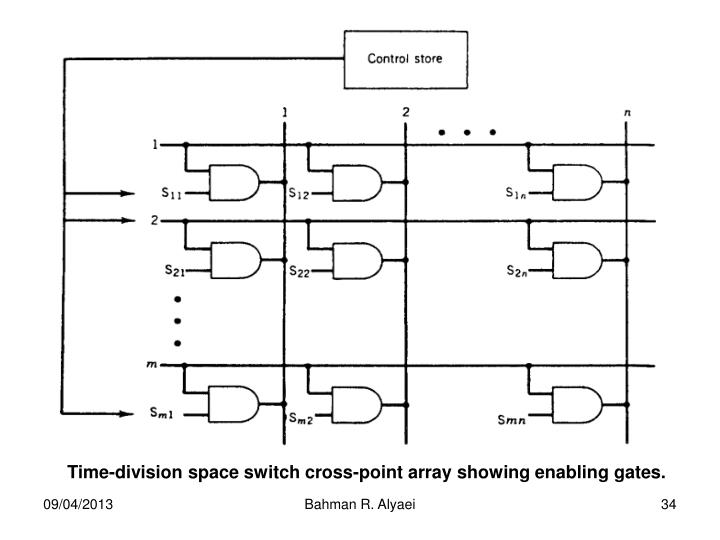 Time-division space switch cross-point array showing enabling gates.