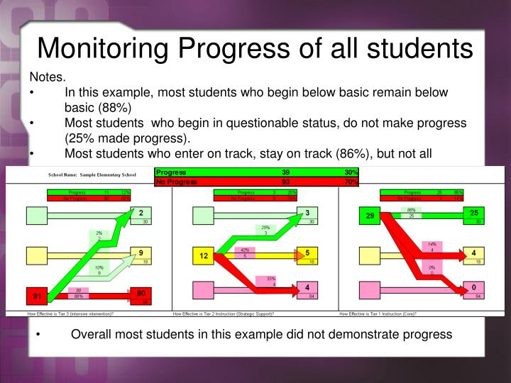 Monitoring Progress of all students