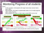monitoring progress of all students