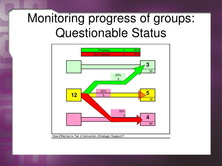 Monitoring progress of groups: Questionable Status
