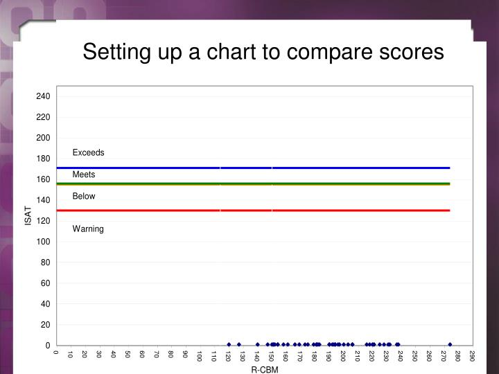 Setting up a chart to compare scores