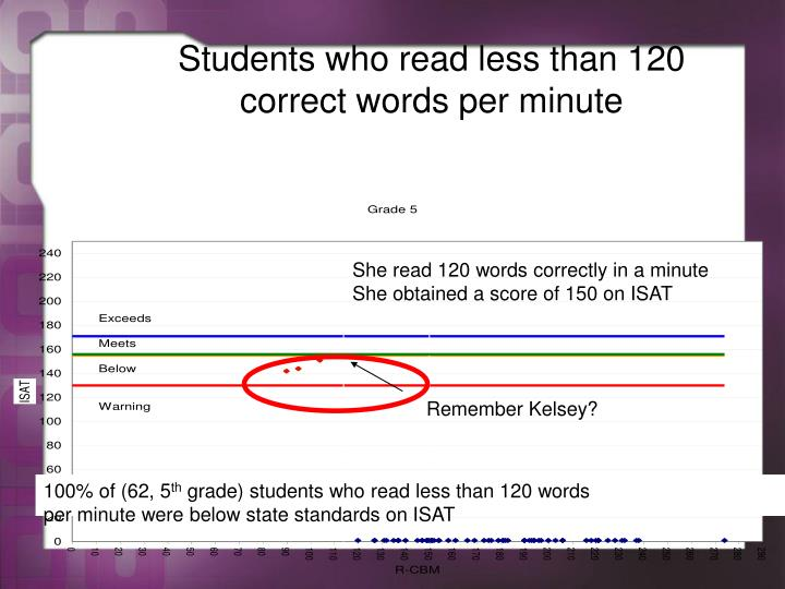Students who read less than 120 correct words per minute