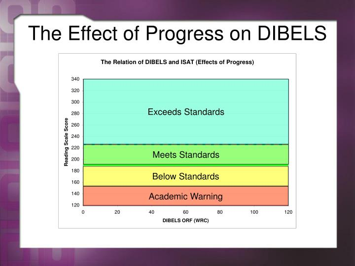The Effect of Progress on DIBELS