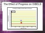 the effect of progress on dibels1