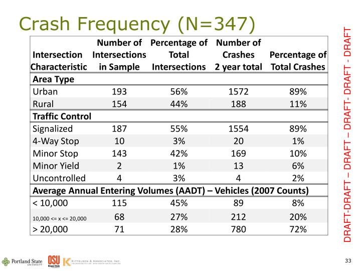 Crash Frequency (N=347)