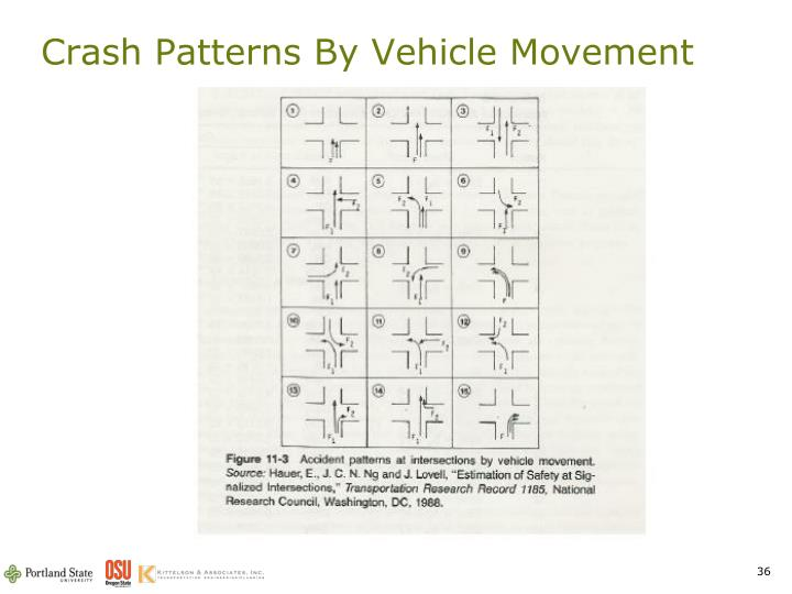 Crash Patterns By Vehicle Movement