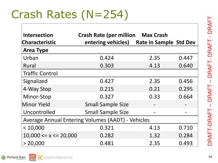 Crash Rates (N=254)