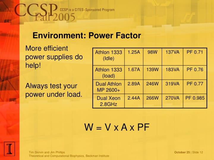 Environment: Power Factor