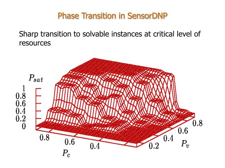 Phase Transition in SensorDNP