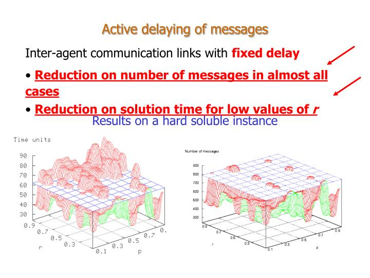 Active delaying of messages