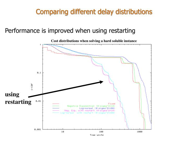 Comparing different delay distributions