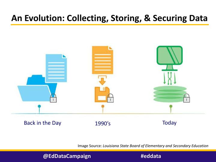 An Evolution: Collecting, Storing, & Securing Data