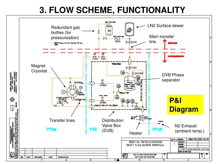 3. FLOW SCHEME, FUNCTIONALITY