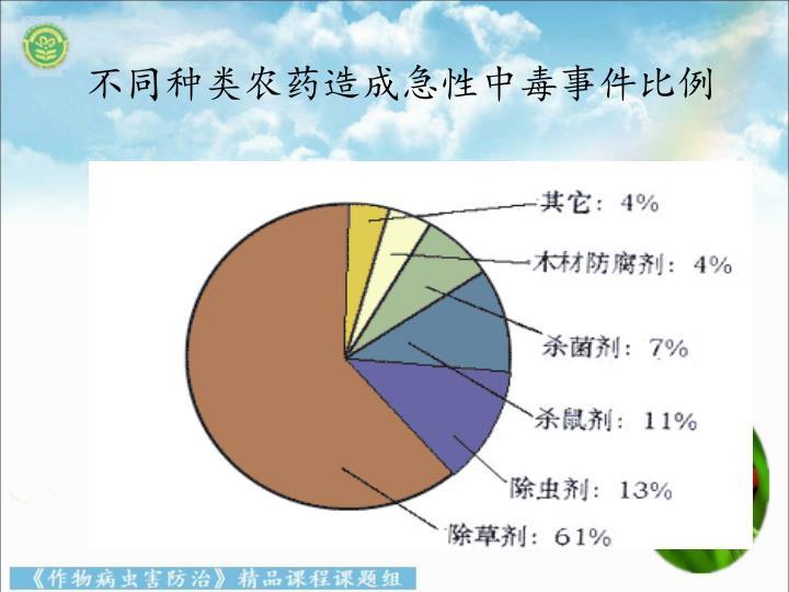 不同种类农药造成急性中毒事件比例