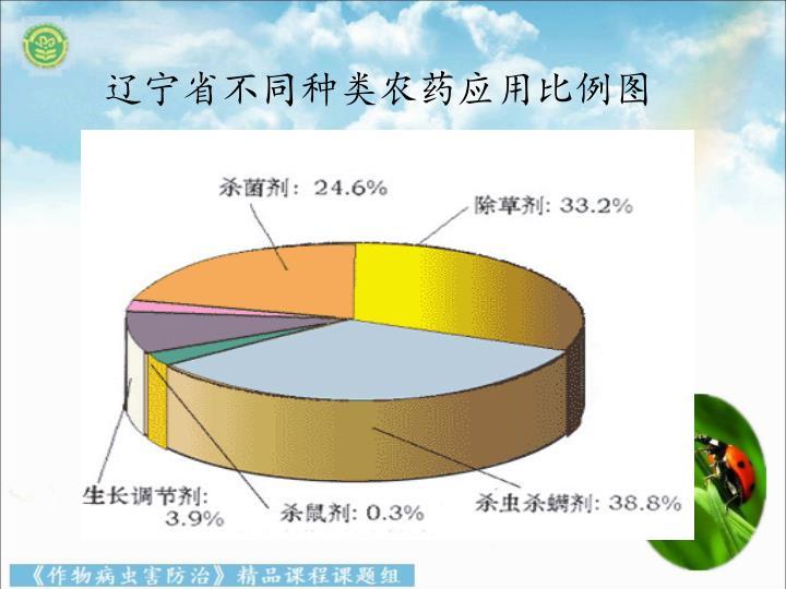 辽宁省不同种类农药应用比例图