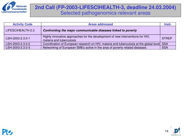 2nd Call (FP-2003-LIFESCIHEALTH-3, deadline 24.03.2004)