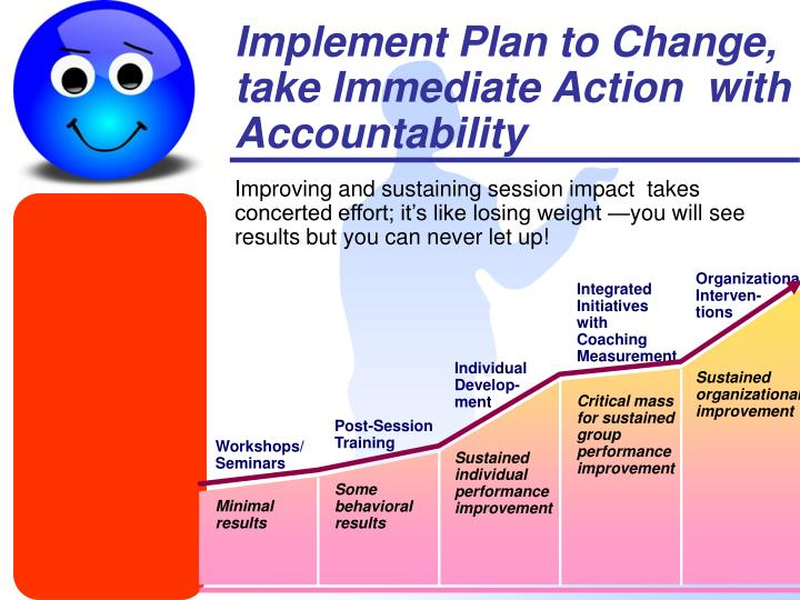 Organizational Interven-