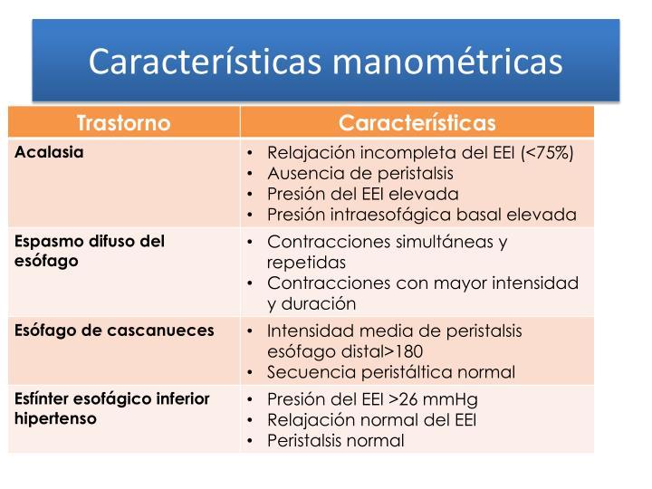Características manométricas