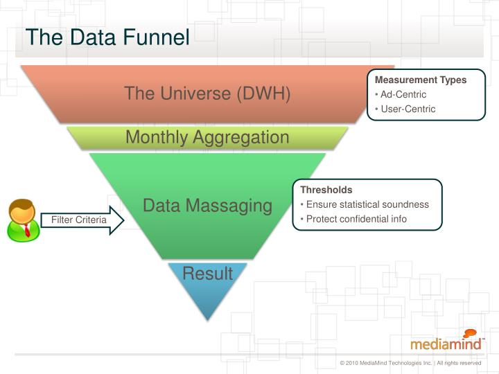 The data funnel