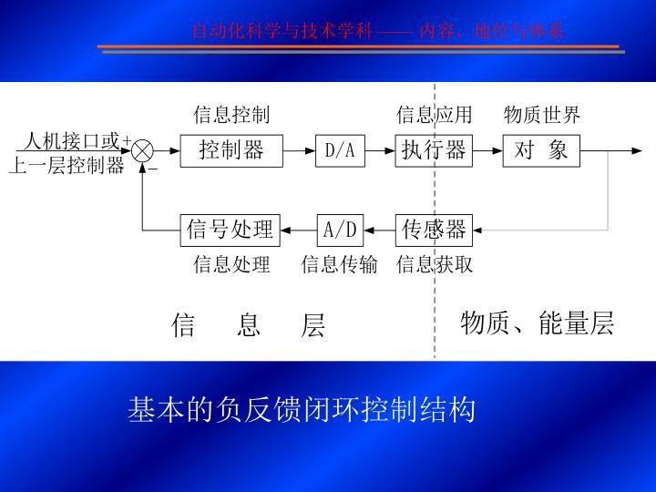 基本的负反馈闭环控制结构