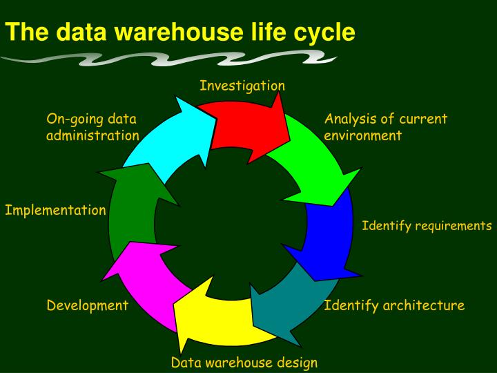 The data warehouse life cycle