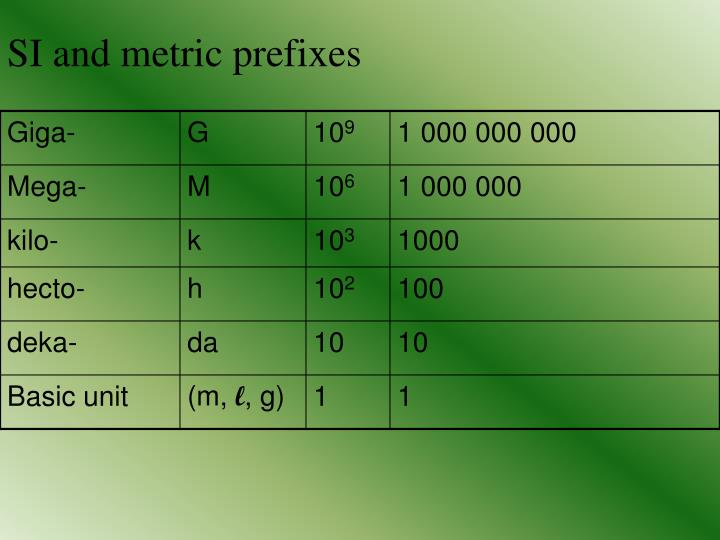SI and metric prefixes