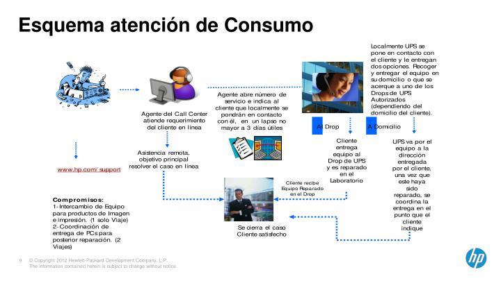 Esquema atención de Consumo
