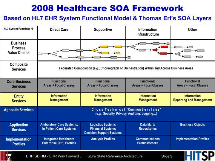 2008 Healthcare SOA Framework