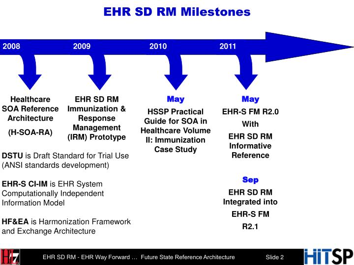 EHR SD RM Milestones