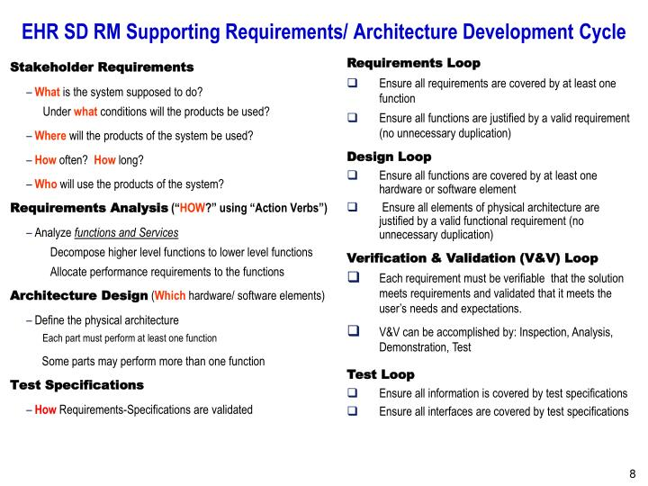 EHR SD RM Supporting Requirements/ Architecture Development Cycle