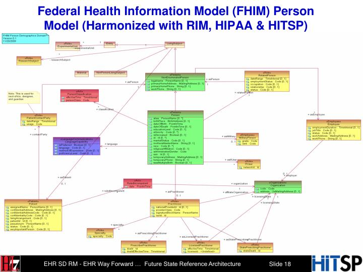 Federal Health Information Model (FHIM) Person Model (Harmonized with RIM, HIPAA & HITSP)