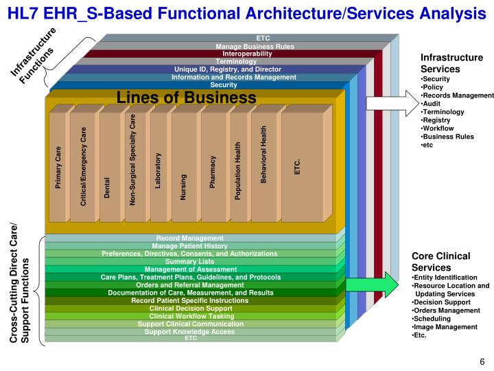 HL7 EHR_S-Based Functional Architecture/Services Analysis