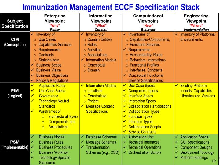 Immunization Management ECCF Specification Stack