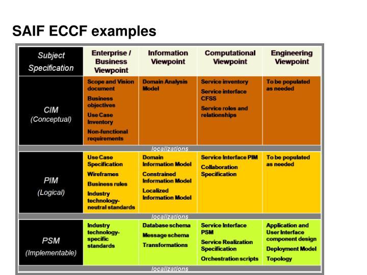 SAIF ECCF examples