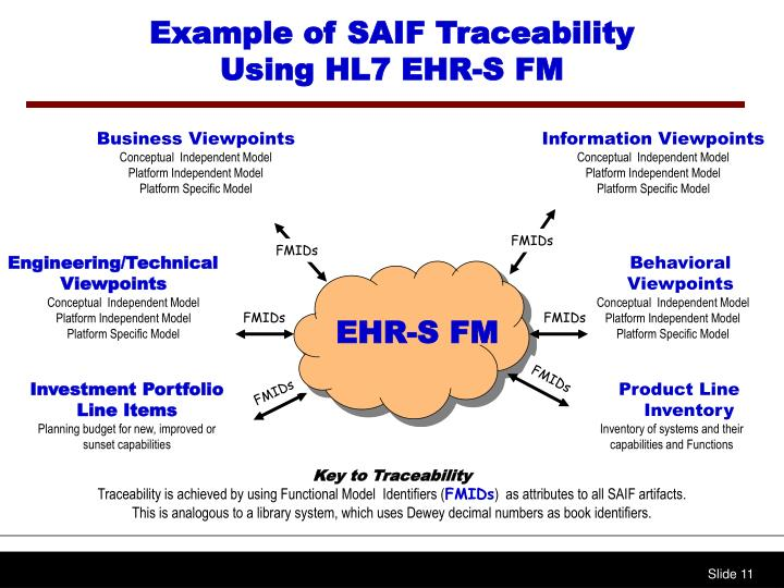 Example of SAIF Traceability