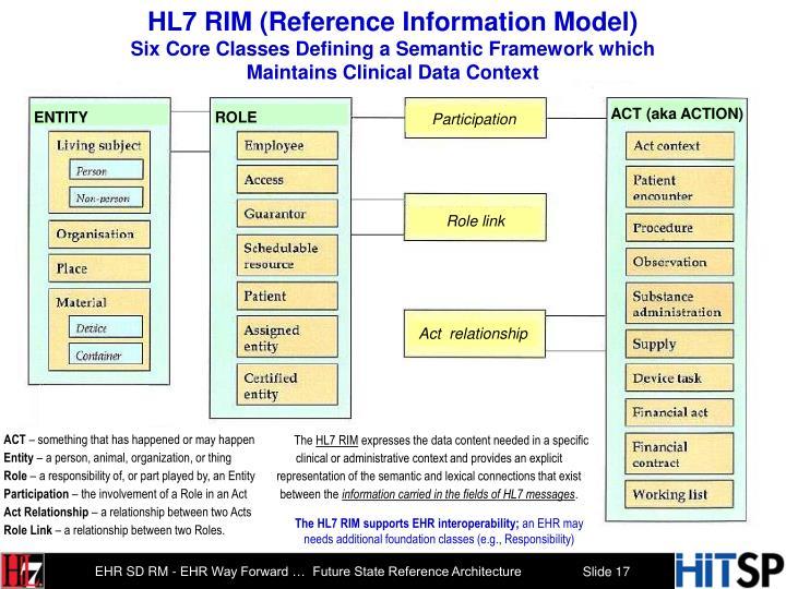 HL7 RIM (Reference Information Model)