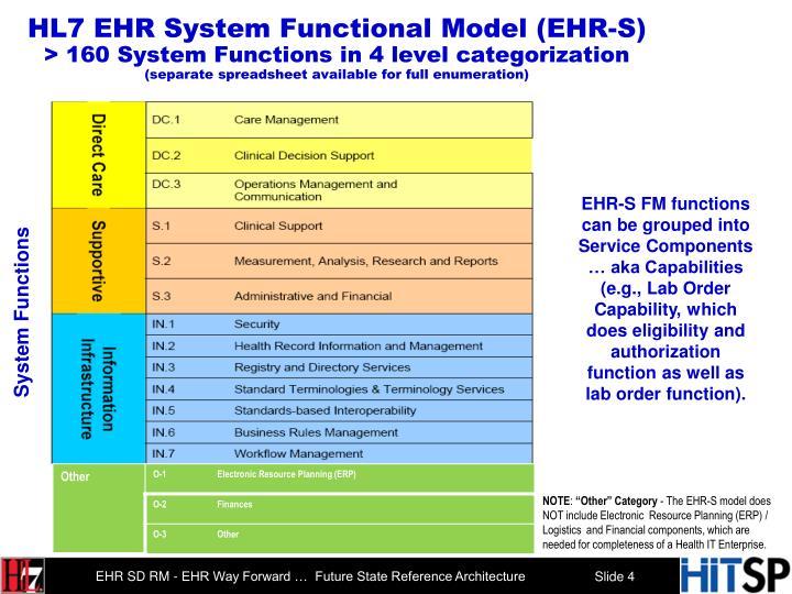 HL7 EHR System Functional Model (EHR-S)