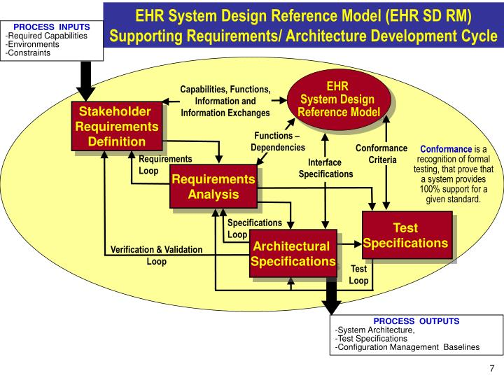 EHR System Design Reference Model (EHR SD RM)