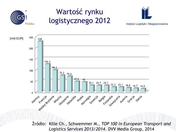 Wartość rynku logistycznego 2012