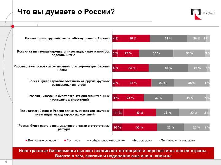Что вы думаете о России