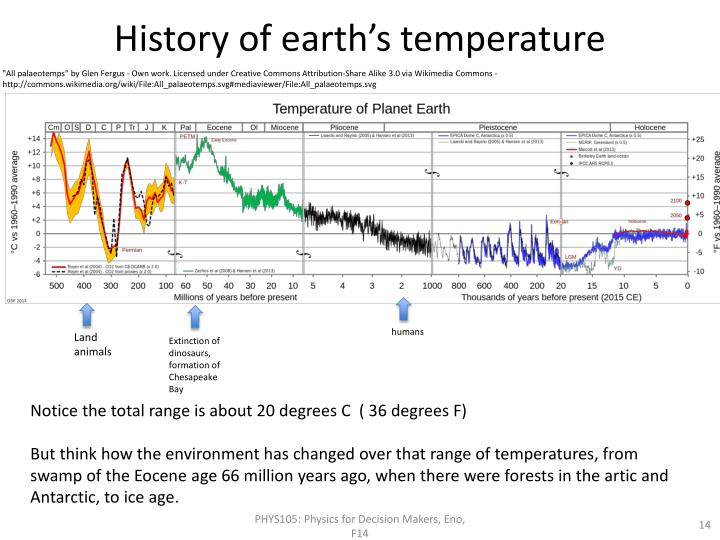 History of earth's temperature