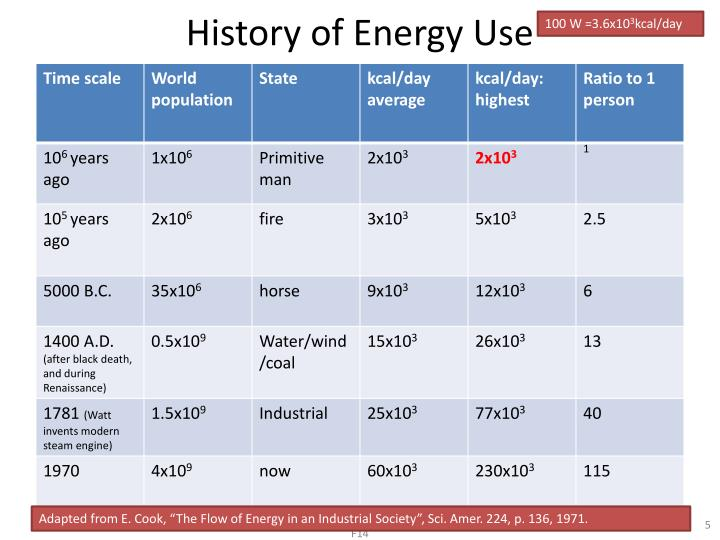 History of Energy Use