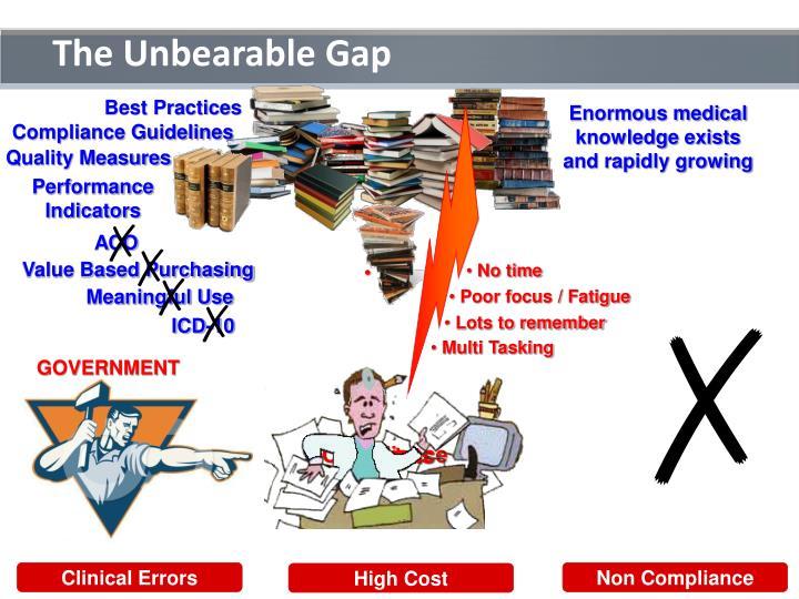 The Unbearable Gap