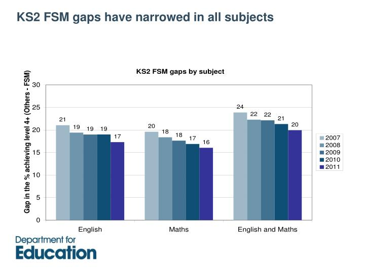 KS2 FSM gaps have narrowed in all subjects