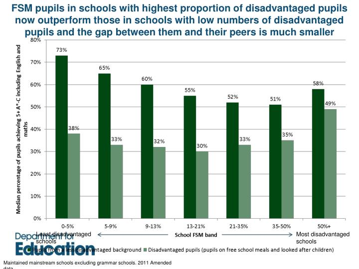 FSM pupils in schools with highest proportion of disadvantaged pupils now outperform those in schools with low numbers of disadvantaged pupils and the gap between them and their peers is much smaller